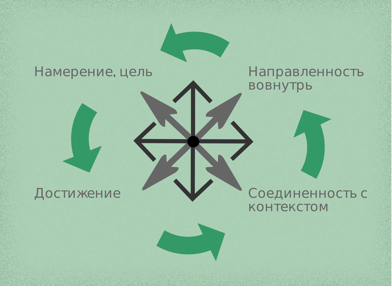 Освобождение от негативных состояний. Метода Мауренса. Коуч Герман Бажанов, Москва
